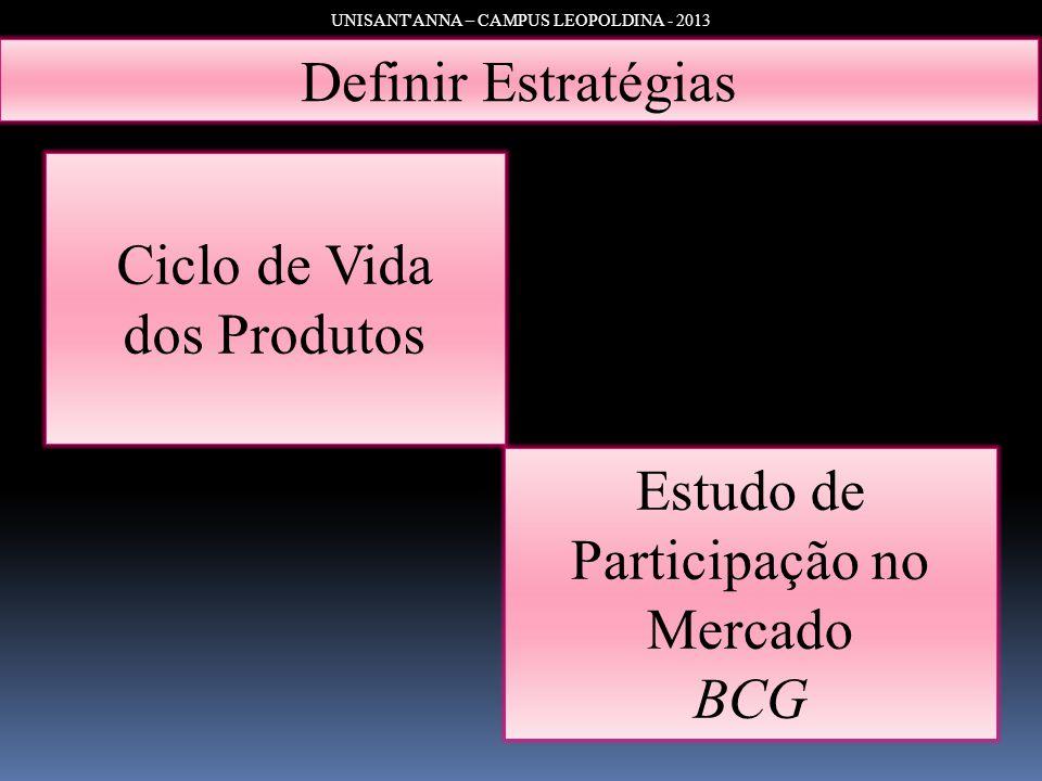 UNISANT'ANNA – CAMPUS LEOPOLDINA - 2013 Definir Estratégias Ciclo de Vida dos Produtos Estudo de Participação no Mercado BCG