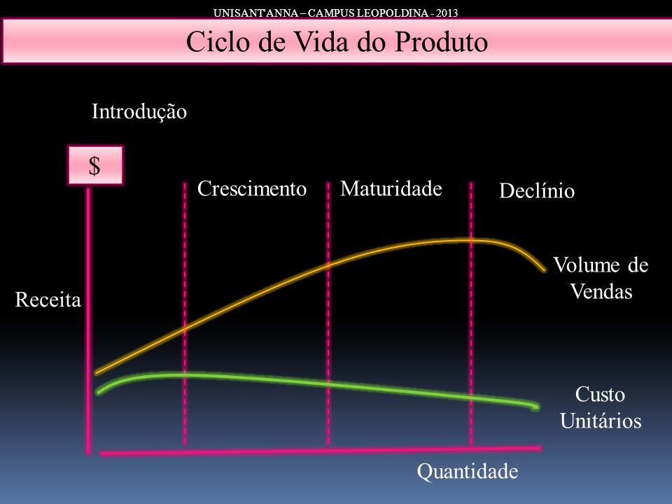 UNISANT'ANNA – CAMPUS LEOPOLDINA - 2013 Ciclo de Vida do Produto $ Introdução CrescimentoMaturidade Declínio Receita Volume de Vendas Custo Unitários