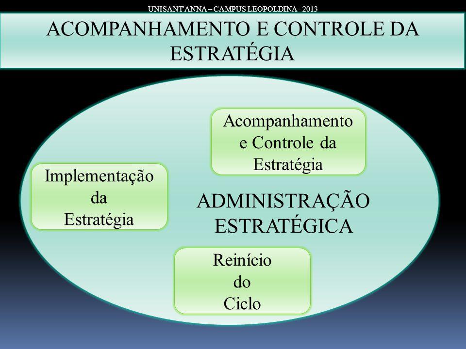 ADMINISTRAÇÃO ESTRATÉGICA UNISANT'ANNA – CAMPUS LEOPOLDINA - 2013 ACOMPANHAMENTO E CONTROLE DA ESTRATÉGIA Implementação da Estratégia Acompanhamento e