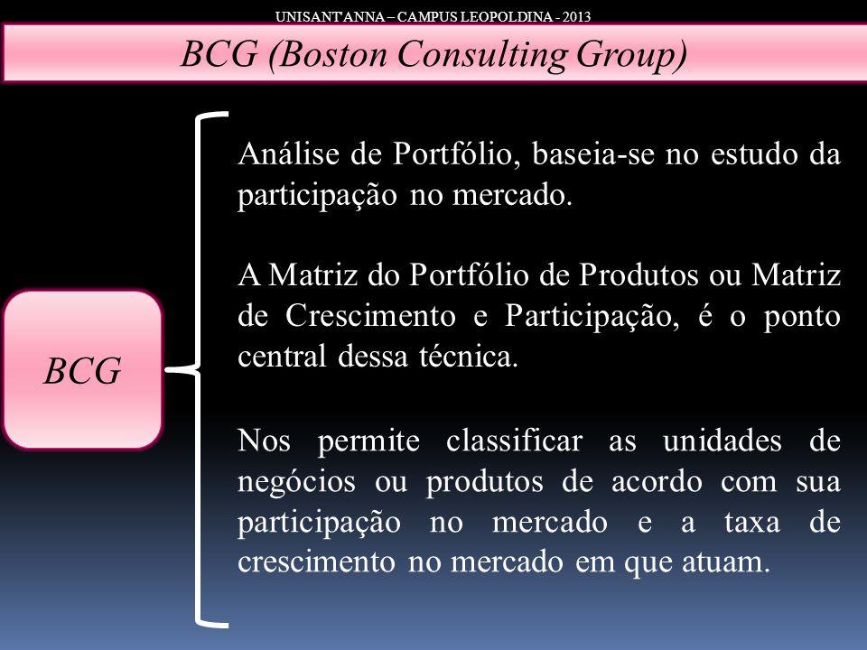 UNISANT'ANNA – CAMPUS LEOPOLDINA - 2013 BCG (Boston Consulting Group) BCG Análise de Portfólio, baseia-se no estudo da participação no mercado. A Matr
