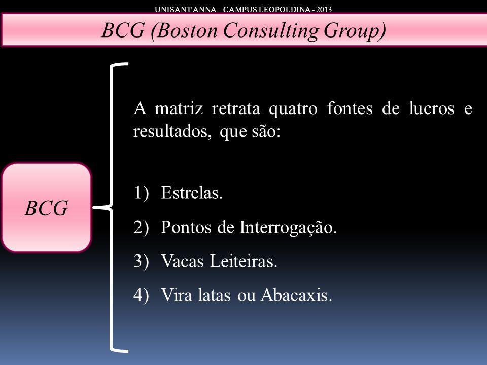 UNISANT'ANNA – CAMPUS LEOPOLDINA - 2013 BCG (Boston Consulting Group) BCG A matriz retrata quatro fontes de lucros e resultados, que são: 1)Estrelas.