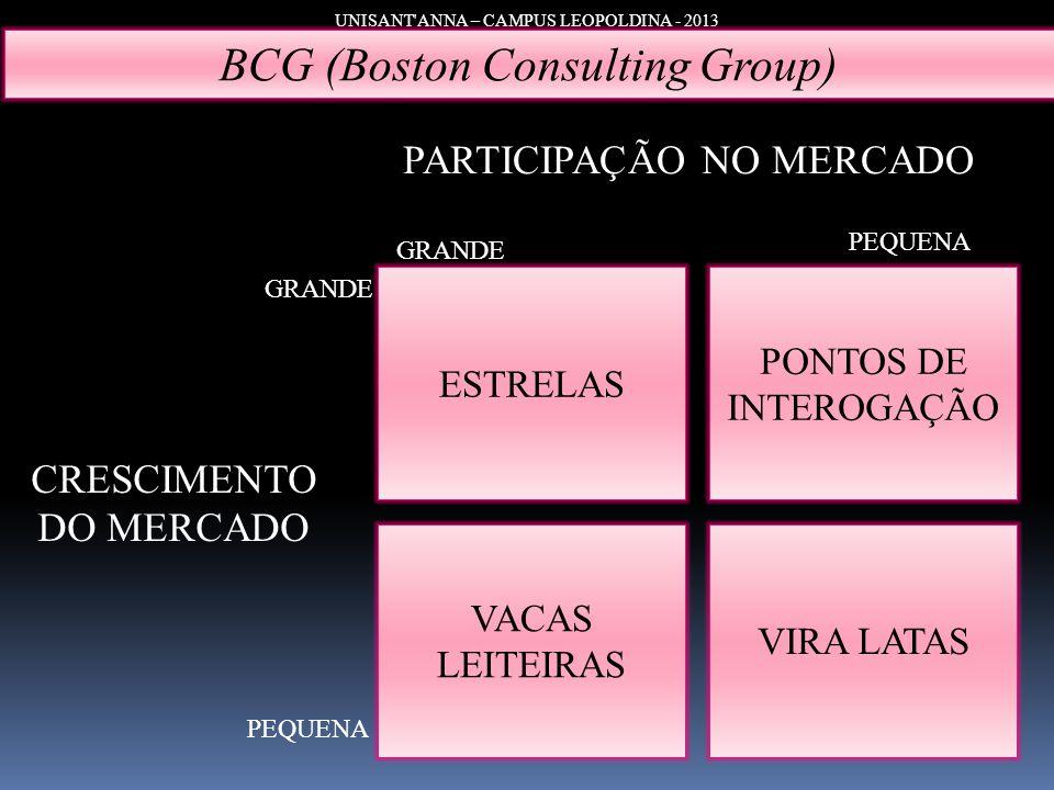 UNISANT'ANNA – CAMPUS LEOPOLDINA - 2013 BCG (Boston Consulting Group) ESTRELAS VACAS LEITEIRAS PONTOS DE INTEROGAÇÃO VIRA LATAS PEQUENA GRANDE CRESCIM