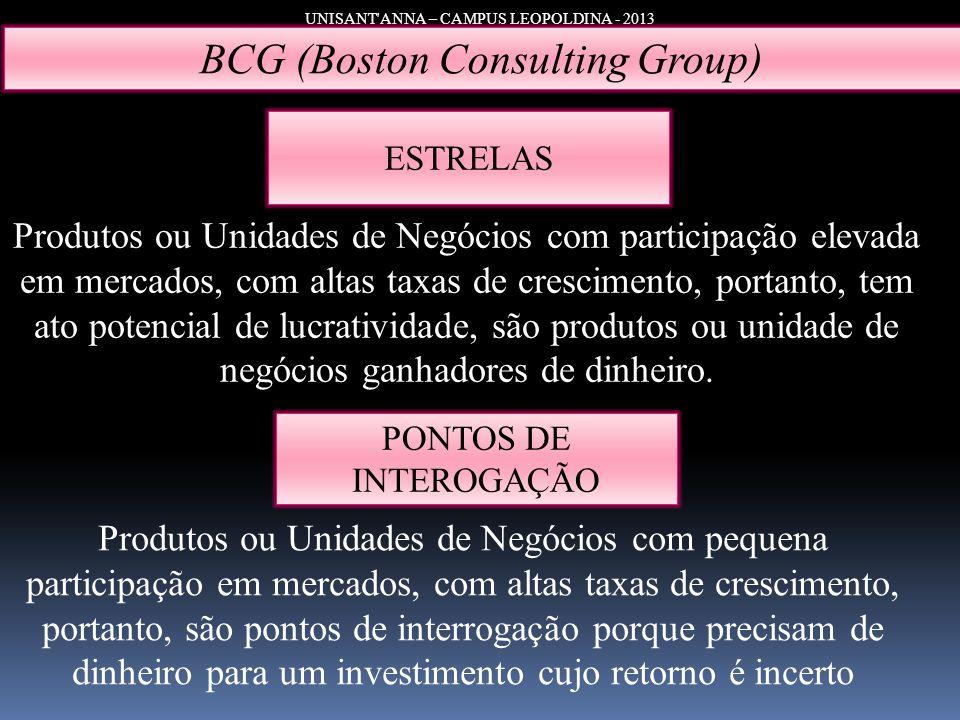 UNISANT'ANNA – CAMPUS LEOPOLDINA - 2013 BCG (Boston Consulting Group) ESTRELAS PONTOS DE INTEROGAÇÃO Produtos ou Unidades de Negócios com participação