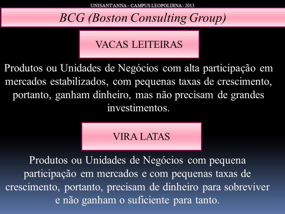 UNISANT'ANNA – CAMPUS LEOPOLDINA - 2013 BCG (Boston Consulting Group) VIRA LATAS Produtos ou Unidades de Negócios com alta participação em mercados es
