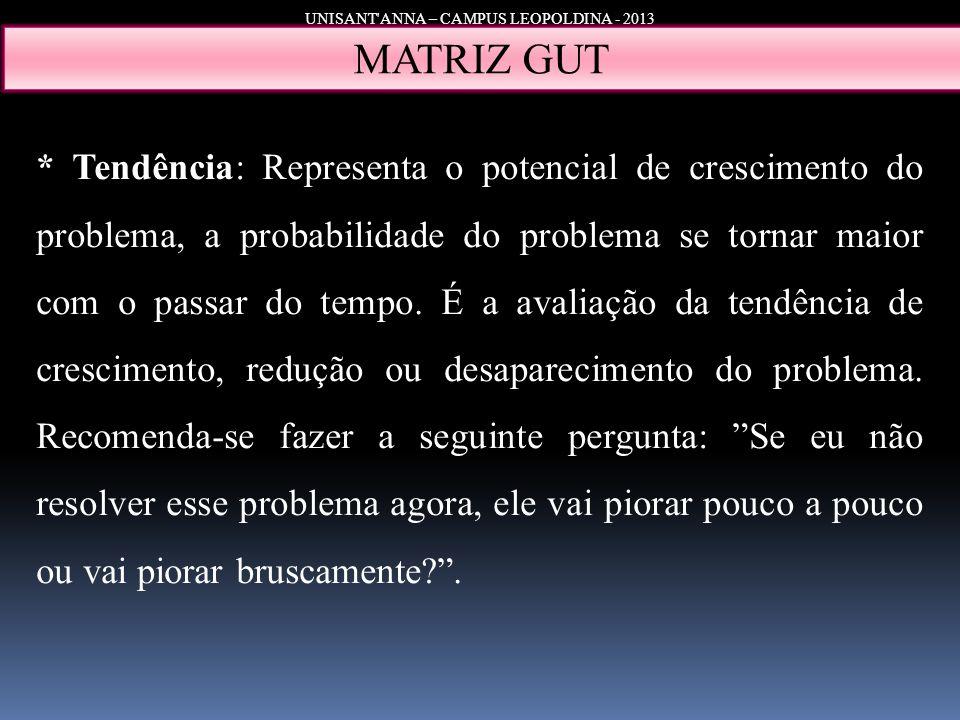 UNISANT'ANNA – CAMPUS LEOPOLDINA - 2013 MATRIZ GUT * Tendência: Representa o potencial de crescimento do problema, a probabilidade do problema se torn