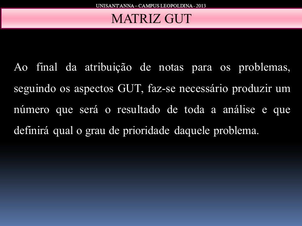 UNISANT'ANNA – CAMPUS LEOPOLDINA - 2013 MATRIZ GUT Ao final da atribuição de notas para os problemas, seguindo os aspectos GUT, faz-se necessário prod