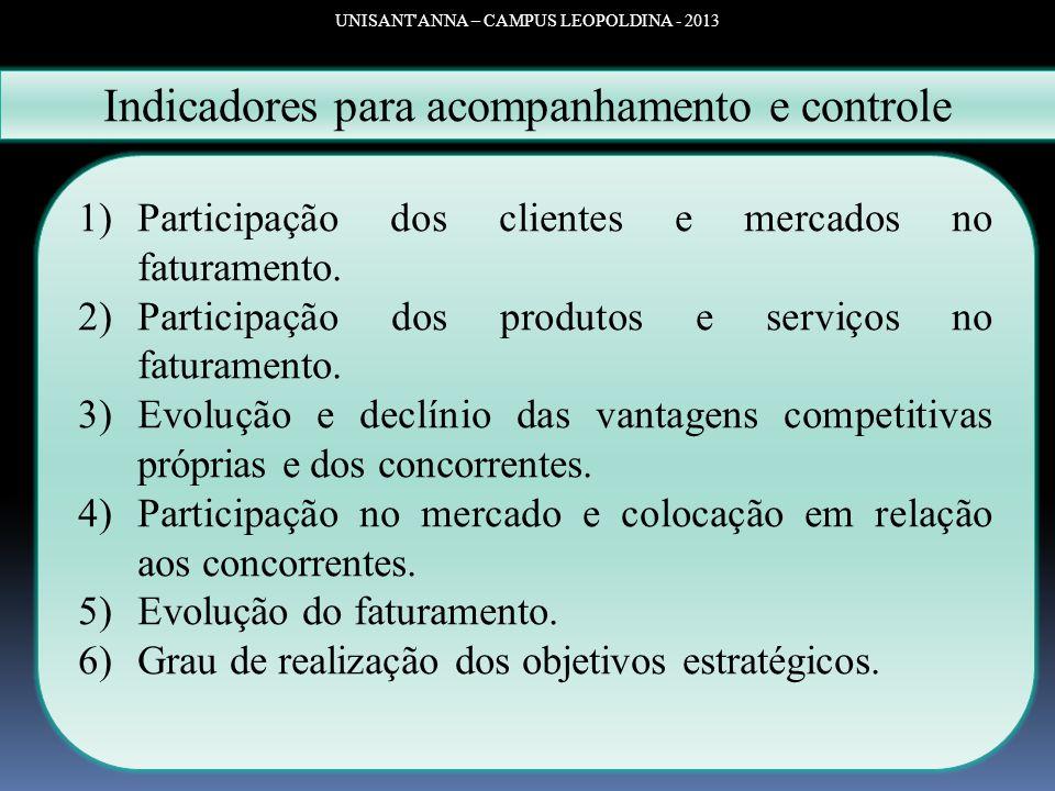 UNISANT'ANNA – CAMPUS LEOPOLDINA - 2013 Indicadores para acompanhamento e controle 1)Participação dos clientes e mercados no faturamento. 2)Participaç
