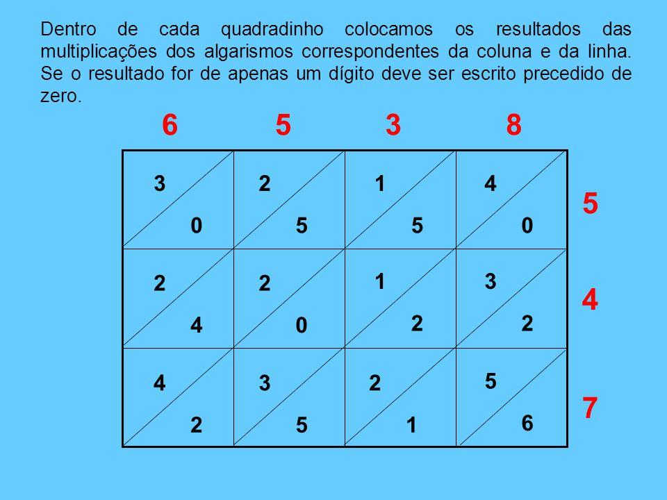 Dentro de cada quadradinho colocamos os resultados das multiplicações dos algarismos correspondentes da coluna e da linha. Se o resultado for de apena