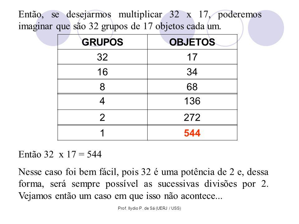 Prof. Ilydio P. de Sá (UERJ / USS) Então, se desejarmos multiplicar 32 x 17, poderemos imaginar que são 32 grupos de 17 objetos cada um. GRUPOSOBJETOS