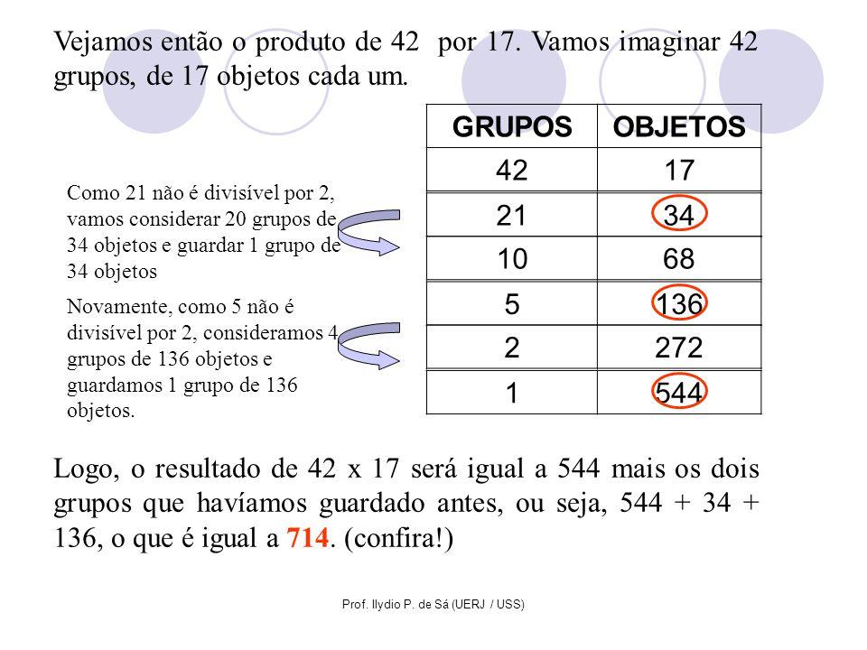 Prof. Ilydio P. de Sá (UERJ / USS) Vejamos então o produto de 42 por 17. Vamos imaginar 42 grupos, de 17 objetos cada um. GRUPOSOBJETOS 4217 2134 Como