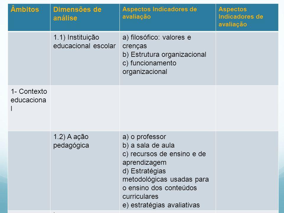 Quadro 1, estão arrolados os âmbitos, as dimensões, bem como os aspectos e os indicadores de avaliação sugeridos em documento da Secretaria de Educaçã