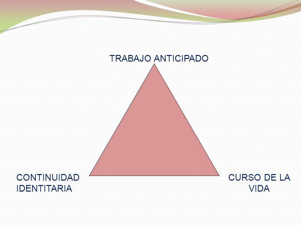 TRABAJO ANTICIPADO CONTINUIDAD IDENTITARIA CURSO DE LA VIDA