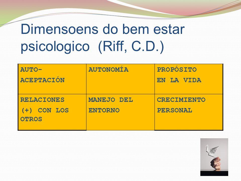 Dimensoens do bem estar psicologico (Riff, C.D.) AUTO- ACEPTACIÓN AUTONOMÍAPROPÓSITO EN LA VIDA RELACIONES (+) CON LOS OTROS MANEJO DEL ENTORNO CRECIMIENTO PERSONAL