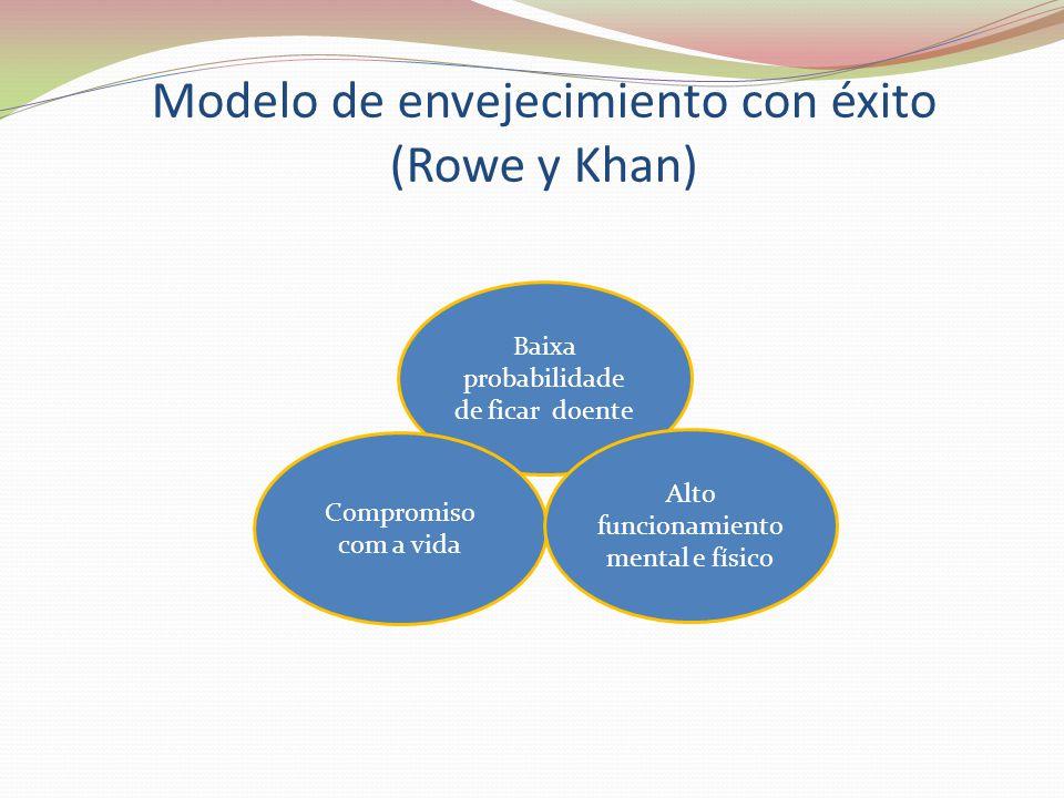 Modelo de envejecimiento con éxito (Rowe y Khan) Baixa probabilidade de ficar doente Compromiso com a vida Alto funcionamiento mental e físico