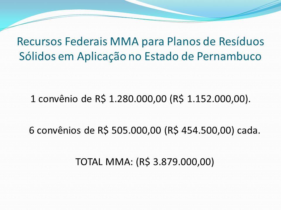 Recursos Federais MMA para Planos de Resíduos Sólidos em Aplicação no Estado de Pernambuco 1 convênio de R$ 1.280.000,00 (R$ 1.152.000,00).