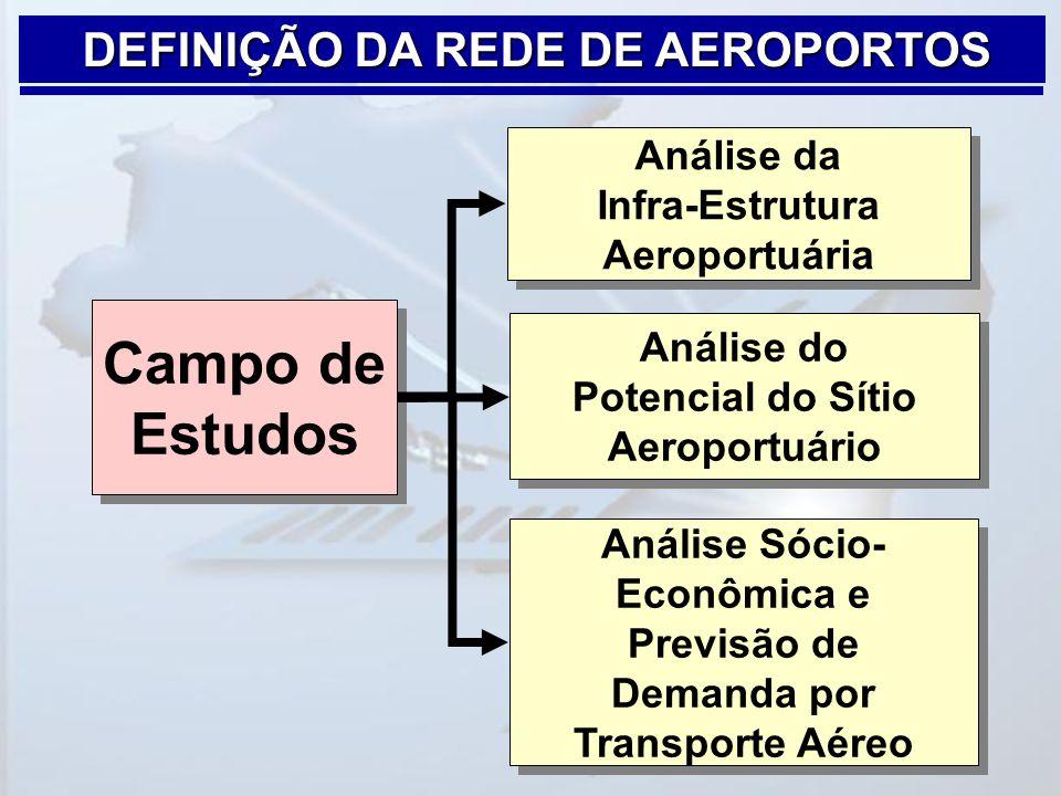 DEFINIÇÃO DA REDE DE AEROPORTOS Campo de Estudos Análise da Infra-Estrutura Aeroportuária Análise do Potencial do Sítio Aeroportuário Análise Sócio- E
