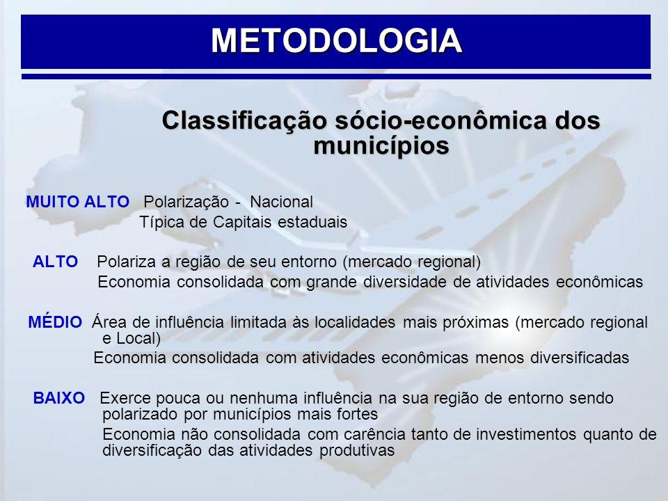 Classificação sócio-econômica dos municípios MUITO ALTO Polarização - Nacional Típica de Capitais estaduais ALTO Polariza a região de seu entorno (mer