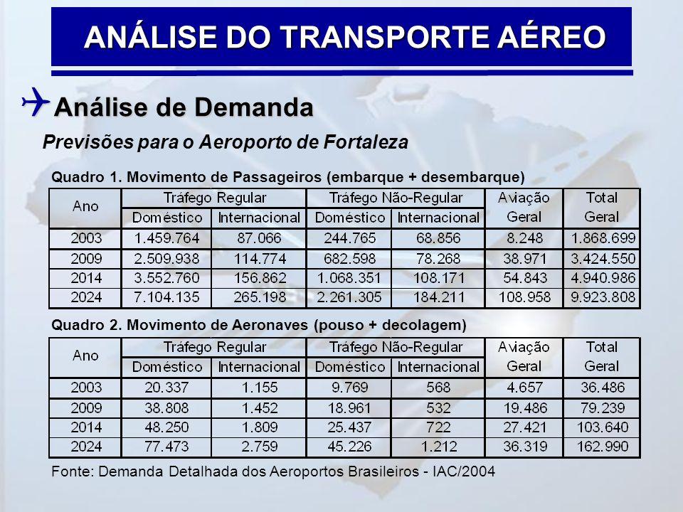 ANÁLISE DO TRANSPORTE AÉREO Previsões para o Aeroporto de Fortaleza  Análise de Demanda Quadro 1. Movimento de Passageiros (embarque + desembarque) Q