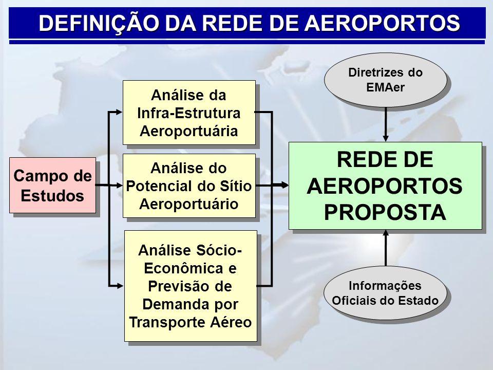 DEFINIÇÃO DA REDE DE AEROPORTOS REDE DE AEROPORTOS PROPOSTA Informações Oficiais do Estado Diretrizes do EMAer Campo de Estudos Análise da Infra-Estru