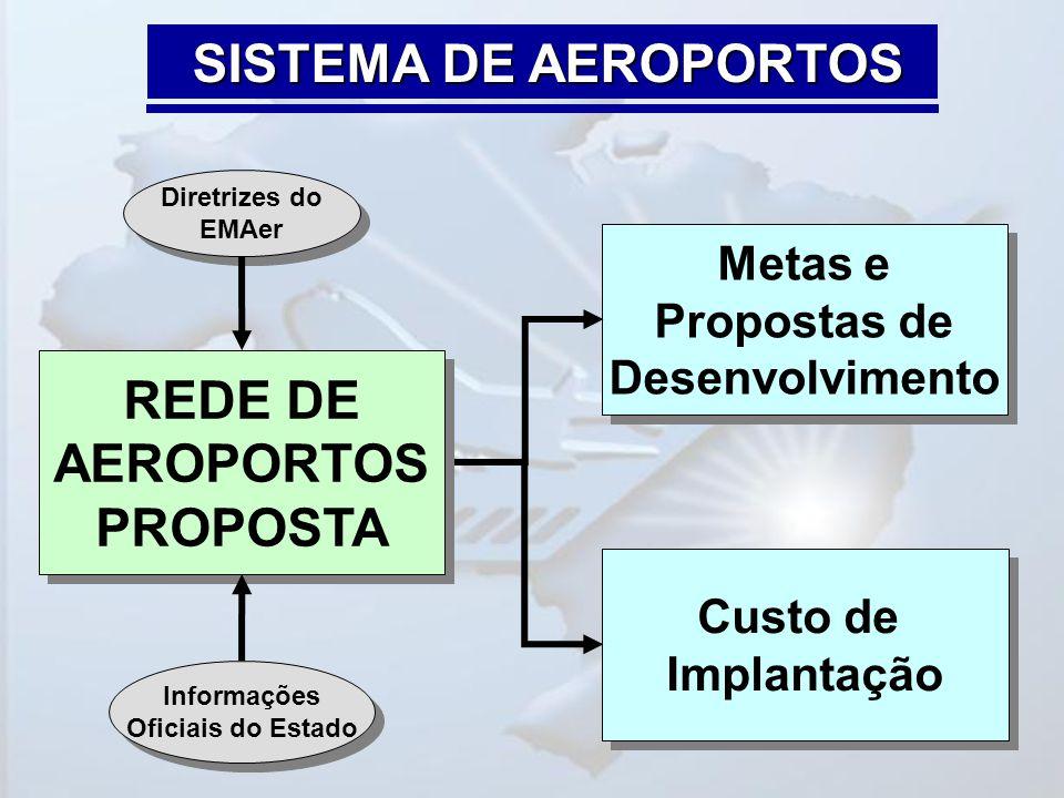SISTEMA DE AEROPORTOS Metas e Propostas de Desenvolvimento Metas e Propostas de Desenvolvimento Custo de Implantação Custo de Implantação REDE DE AERO