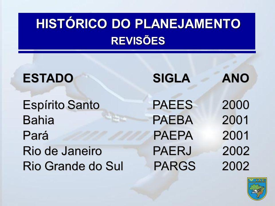 ESTADO SIGLAANO Espírito Santo PAEES2000 Bahia PAEBA2001 Pará PAEPA 2001 Rio de Janeiro PAERJ 2002 Rio Grande do Sul PARGS2002 HISTÓRICO DO PLANEJAMEN