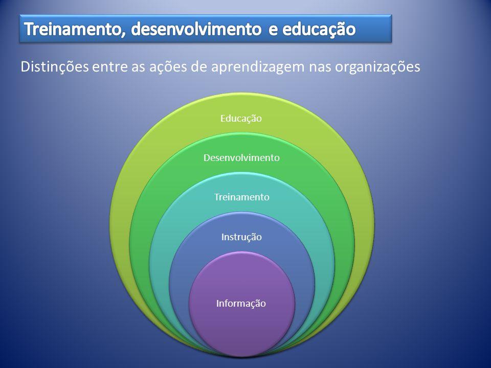 Educação Desenvolvimento Treinamento Instrução Informação Distinções entre as ações de aprendizagem nas organizações