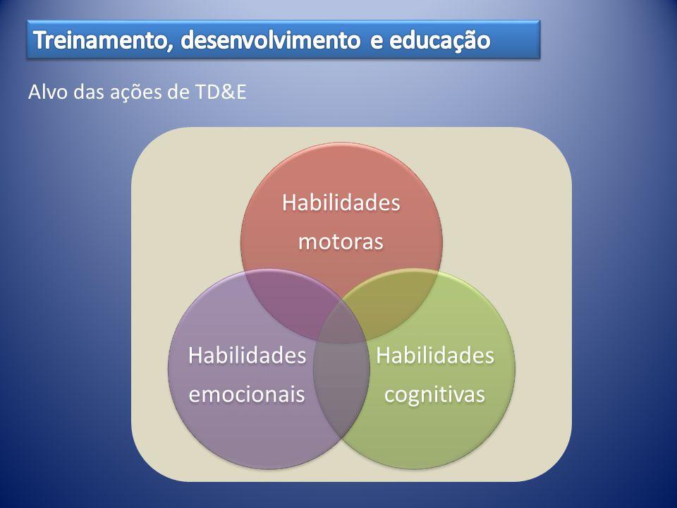 Habilidades motoras Habilidades cognitivas Habilidades emocionais Alvo das ações de TD&E