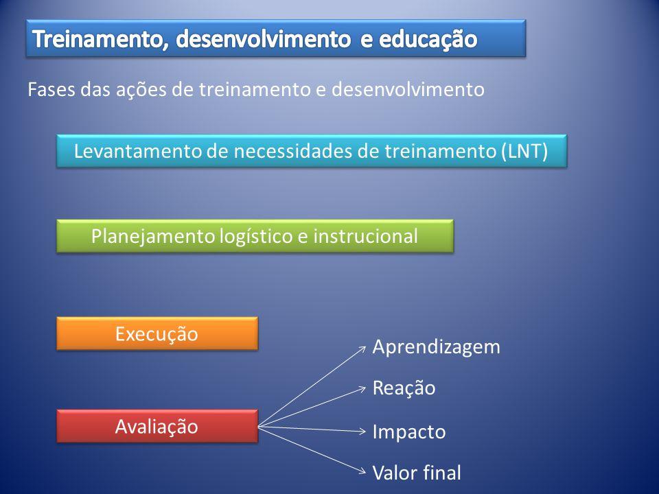 Fases das ações de treinamento e desenvolvimento Levantamento de necessidades de treinamento (LNT) Planejamento logístico e instrucional Execução Avaliação Aprendizagem Reação Impacto Valor final