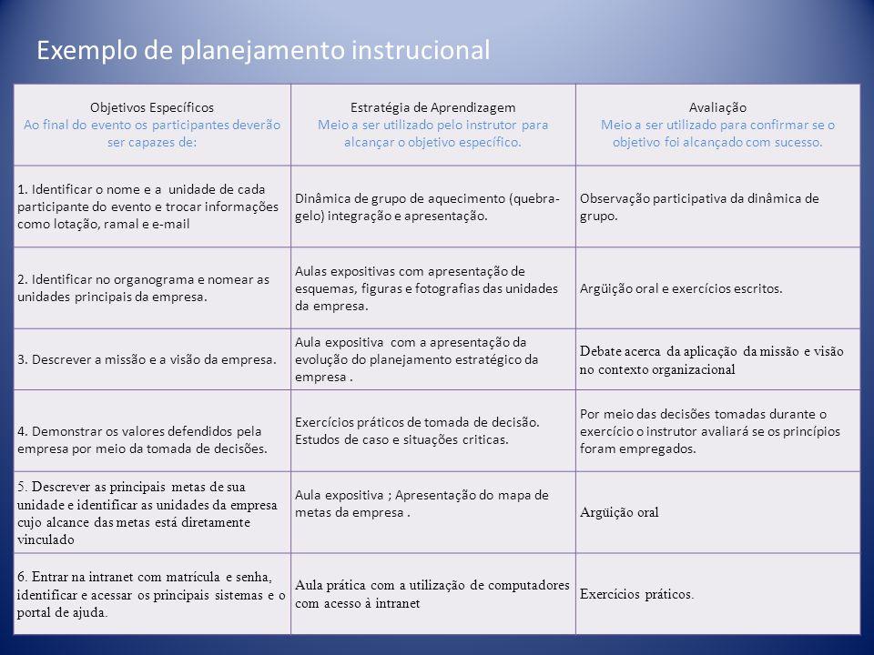 Objetivos Específicos Ao final do evento os participantes deverão ser capazes de: Estratégia de Aprendizagem Meio a ser utilizado pelo instrutor para