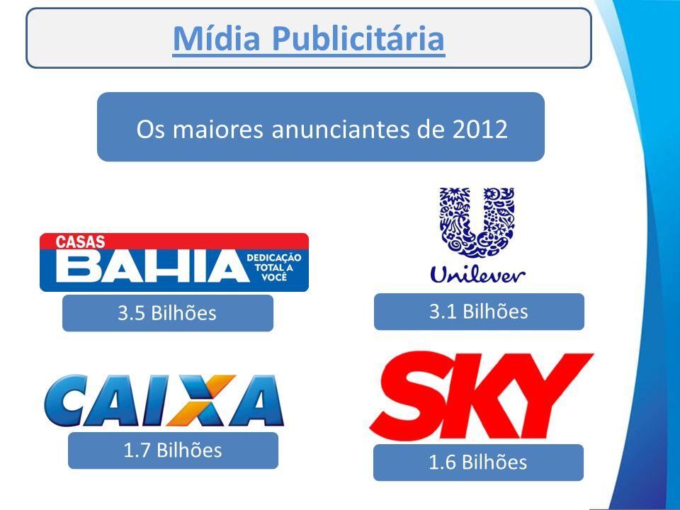 Mídia Publicitária Os maiores anunciantes de 2012 3.5 Bilhões3.1 Bilhões1.7 Bilhões1.6 Bilhões