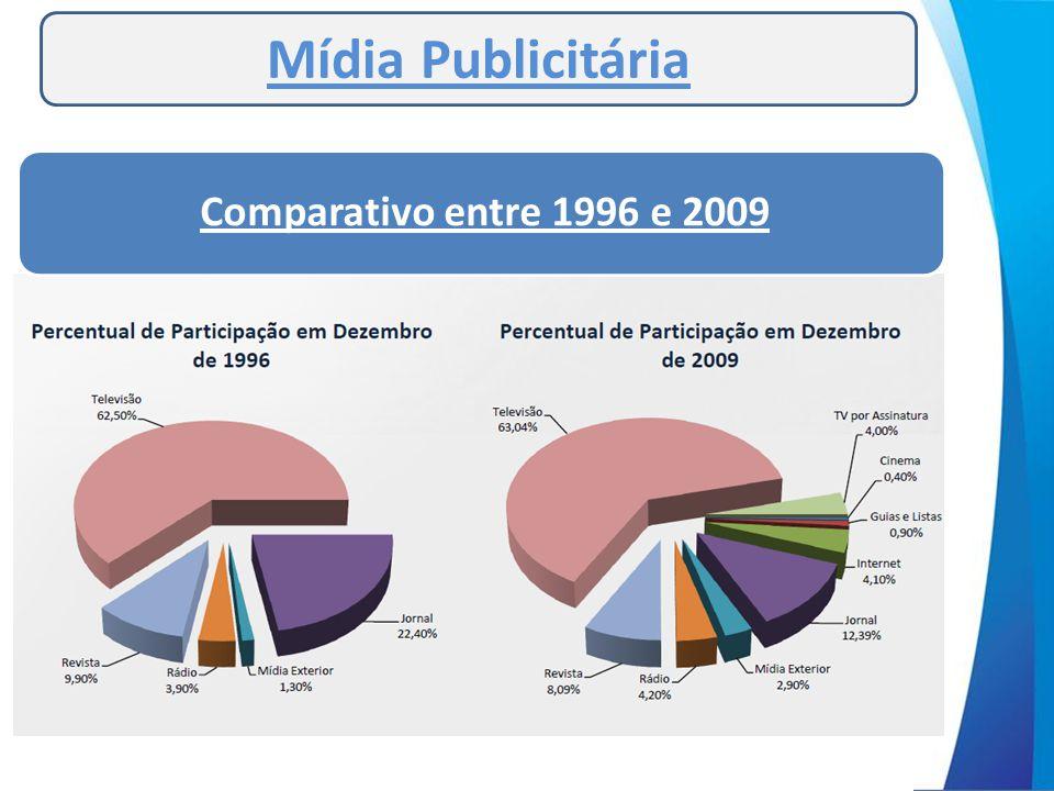 Mídia Publicitária Comparativo entre 1996 e 2009