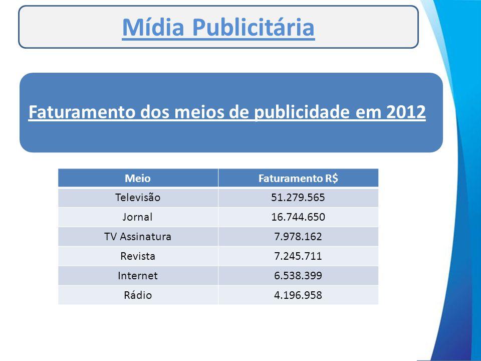 Mídia Publicitária MeioFaturamento R$ Televisão51.279.565 Jornal16.744.650 TV Assinatura7.978.162 Revista7.245.711 Internet6.538.399 Rádio4.196.958 Fa
