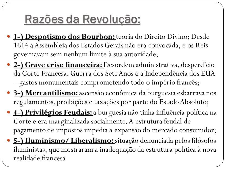 Razões da Revolução:  1-) Despotismo dos Bourbon:  1-) Despotismo dos Bourbon: teoria do Direito Divino; Desde 1614 a Assembleia dos Estados Gerais