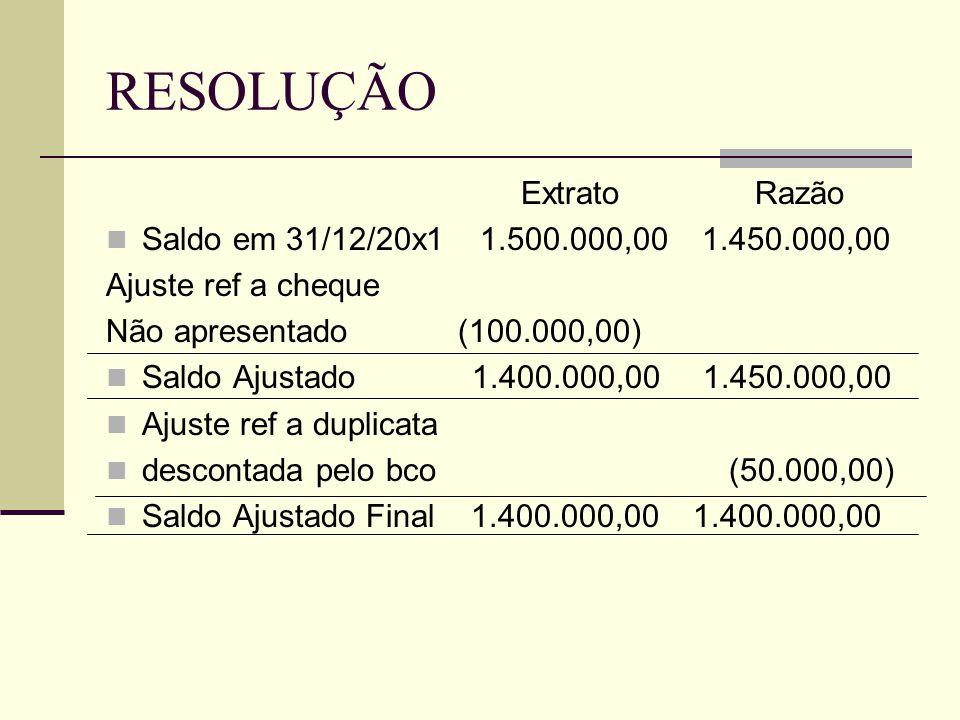 RESOLUÇÃO Extrato Razão  Saldo em 31/12/20x1 1.500.000,00 1.450.000,00 Ajuste ref a cheque Não apresentado (100.000,00)  Saldo Ajustado 1.400.000,00