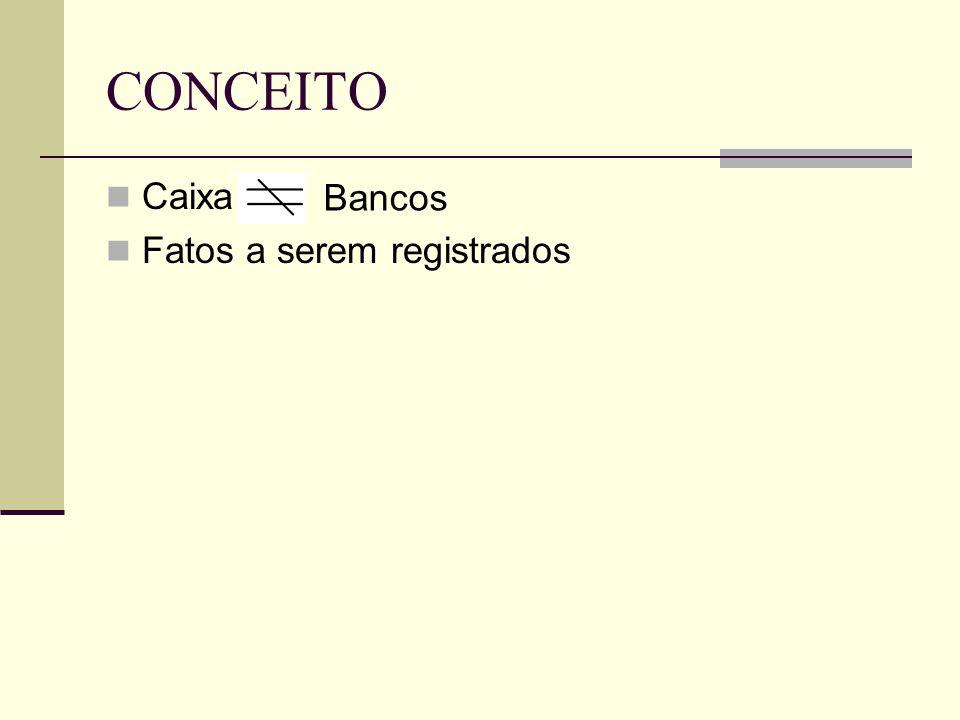 CONCEITO  Caixa  Fatos a serem registrados Bancos