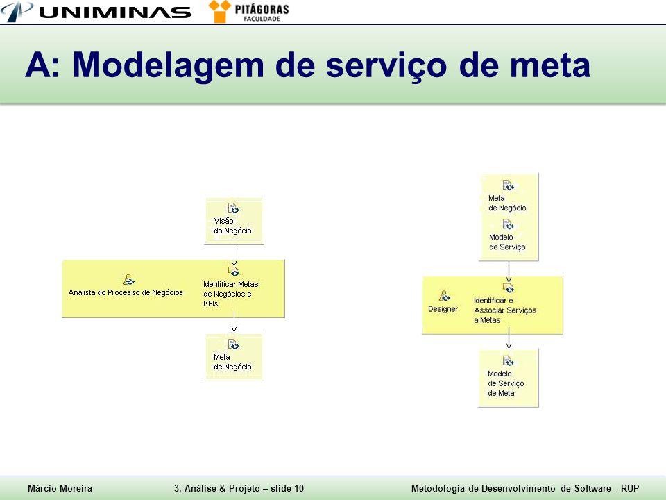 Márcio Moreira3. Análise & Projeto – slide 10Metodologia de Desenvolvimento de Software - RUP A: Modelagem de serviço de meta
