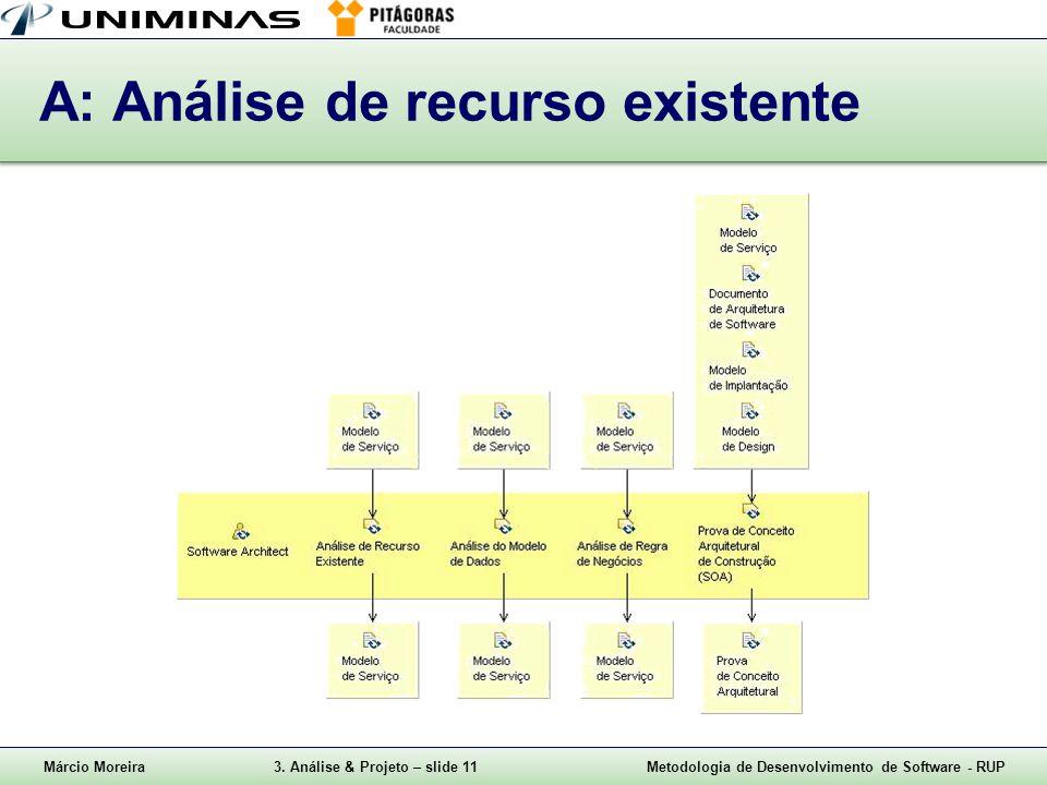 Márcio Moreira3. Análise & Projeto – slide 11Metodologia de Desenvolvimento de Software - RUP A: Análise de recurso existente