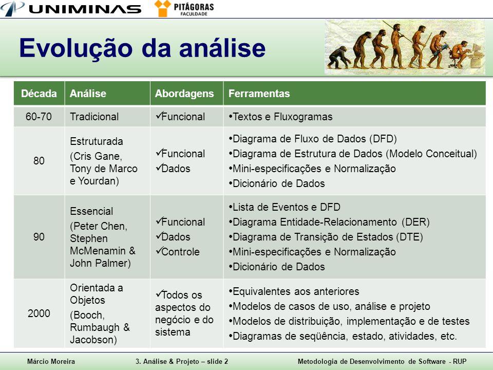 Márcio Moreira3. Análise & Projeto – slide 2Metodologia de Desenvolvimento de Software - RUP Evolução da análise DécadaAnáliseAbordagensFerramentas 60