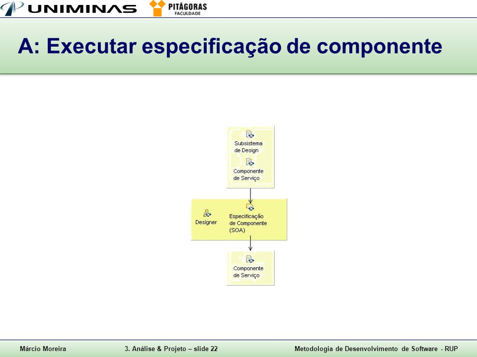 Márcio Moreira3. Análise & Projeto – slide 22Metodologia de Desenvolvimento de Software - RUP A: Executar especificação de componente