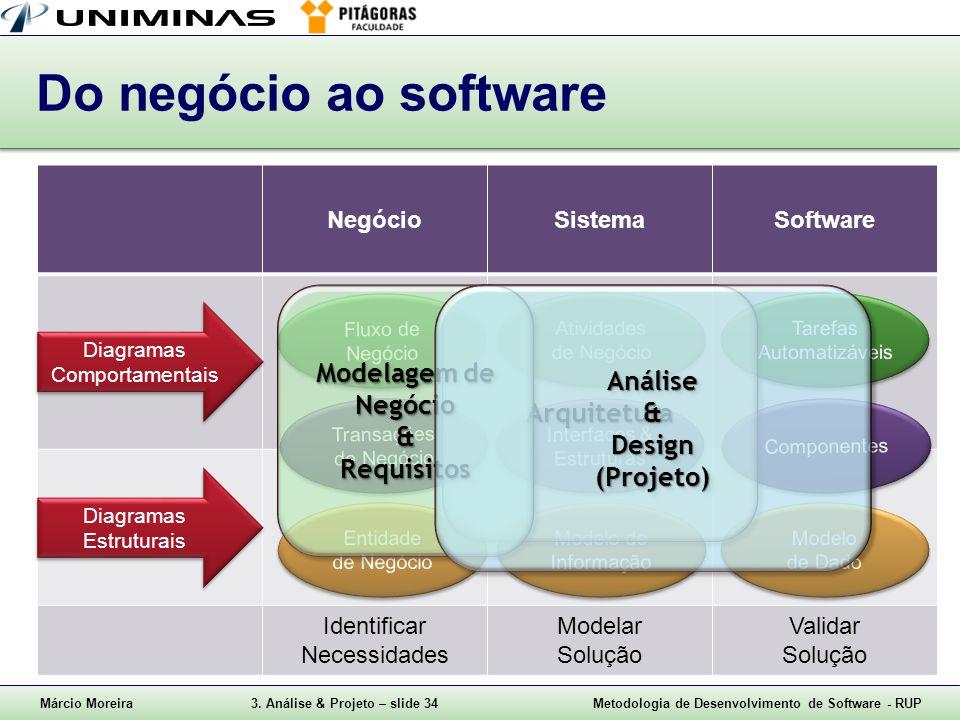 Márcio Moreira3. Análise & Projeto – slide 34Metodologia de Desenvolvimento de Software - RUP Do negócio ao software NegócioSistemaSoftware Direcionad