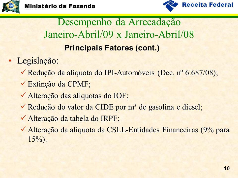 Ministério da Fazenda Receita Federal 10 •Legislação:  Redução da alíquota do IPI-Automóveis (Dec. nº 6.687/08);  Extinção da CPMF;  Alteração das