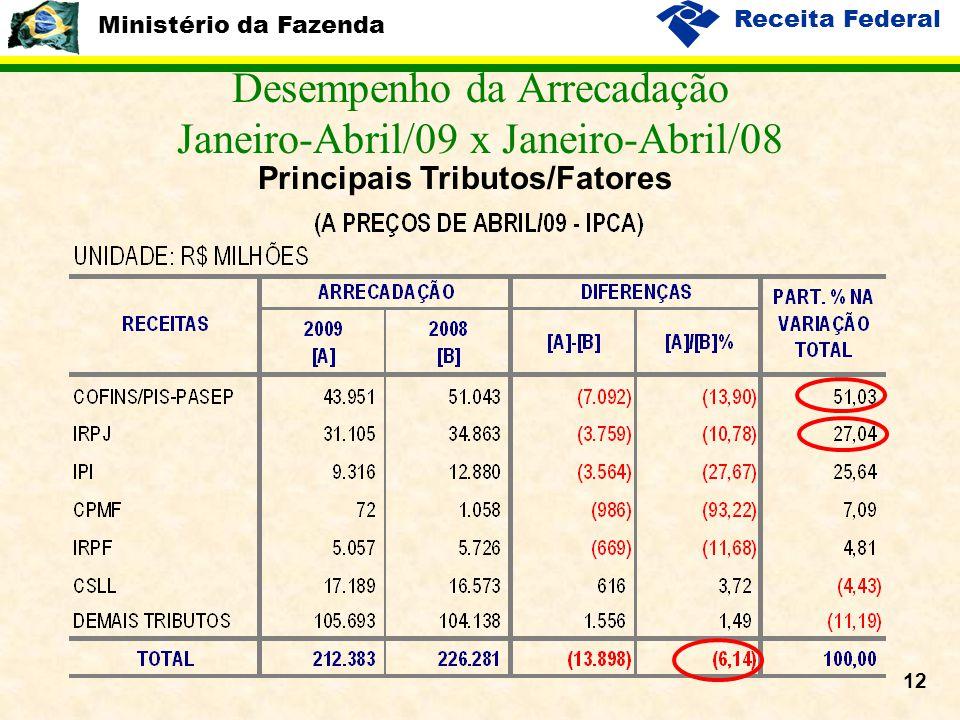 Ministério da Fazenda Receita Federal 12 Desempenho da Arrecadação Janeiro-Abril/09 x Janeiro-Abril/08 Principais Tributos/Fatores