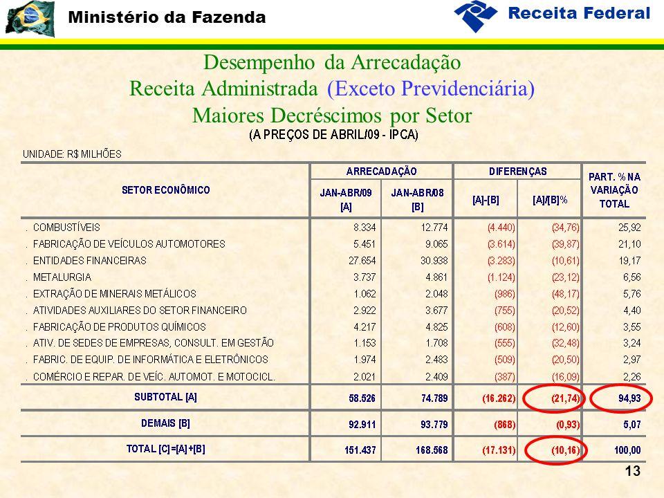 Ministério da Fazenda Receita Federal 13 Desempenho da Arrecadação Receita Administrada (Exceto Previdenciária) Maiores Decréscimos por Setor