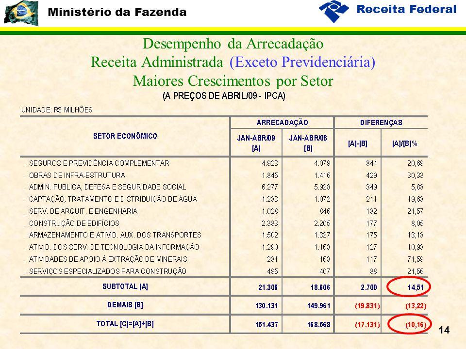 Ministério da Fazenda Receita Federal 14 Desempenho da Arrecadação Receita Administrada (Exceto Previdenciária) Maiores Crescimentos por Setor