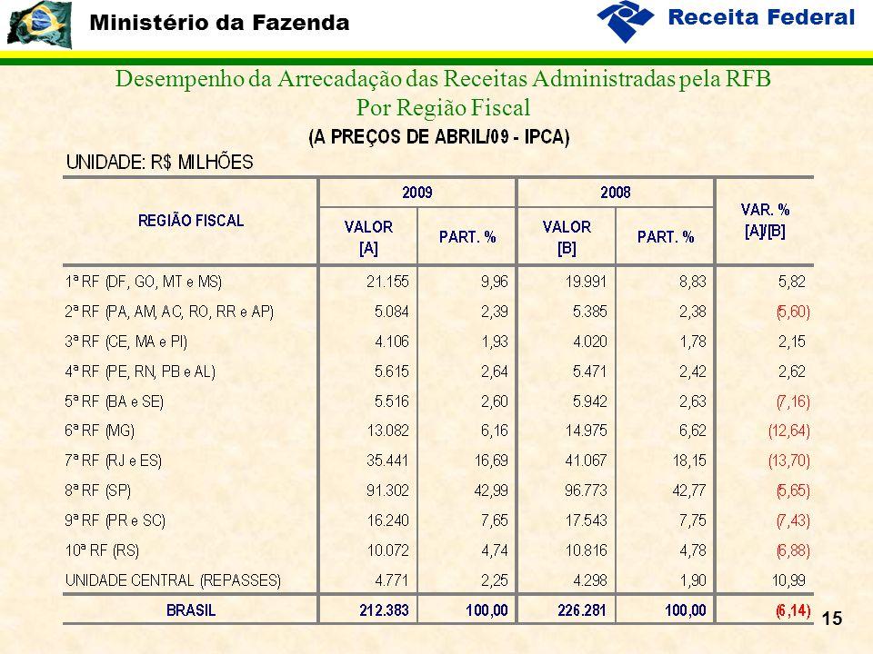 Ministério da Fazenda Receita Federal 15 Desempenho da Arrecadação das Receitas Administradas pela RFB Por Região Fiscal