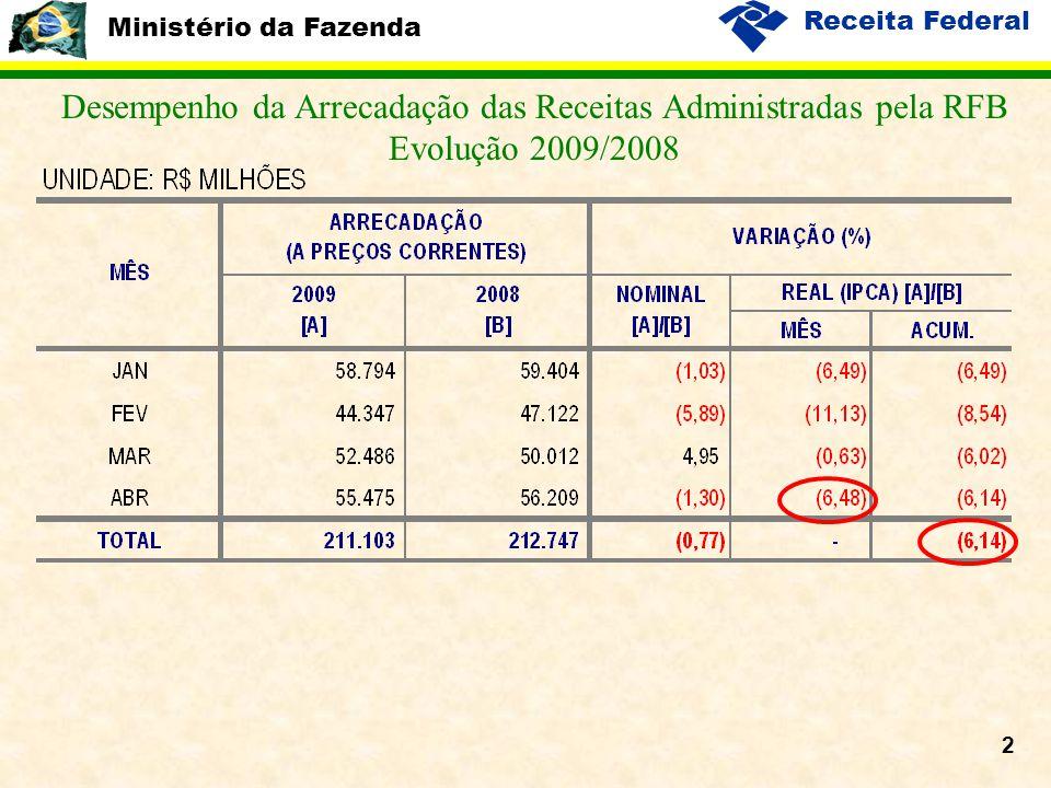 Ministério da Fazenda Receita Federal 2 Desempenho da Arrecadação das Receitas Administradas pela RFB Evolução 2009/2008