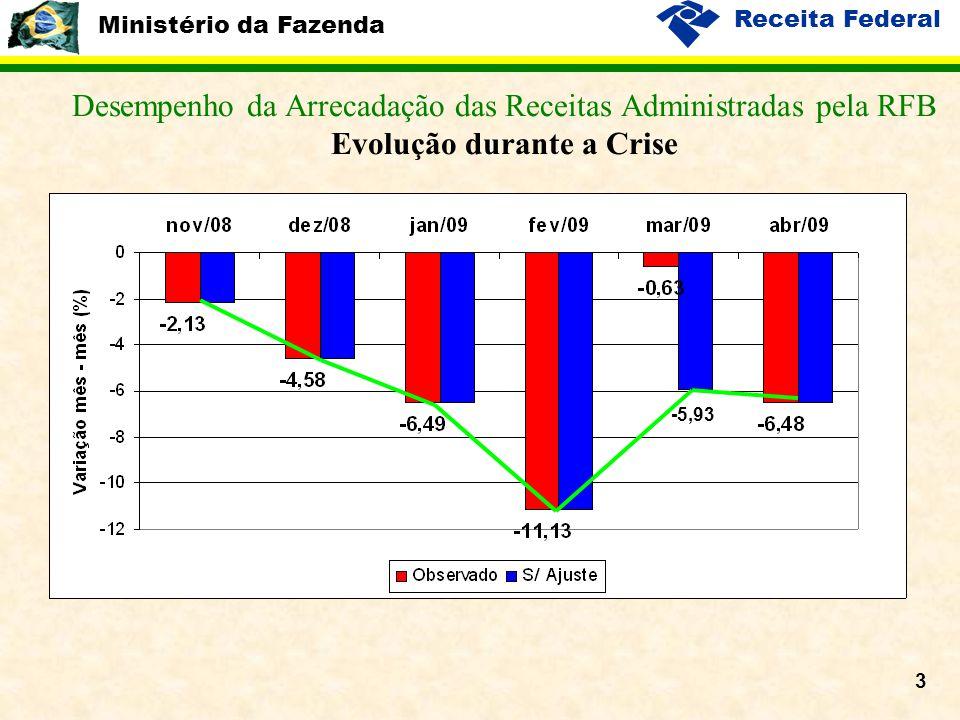 Ministério da Fazenda Receita Federal 3 Desempenho da Arrecadação das Receitas Administradas pela RFB Evolução durante a Crise -5,93