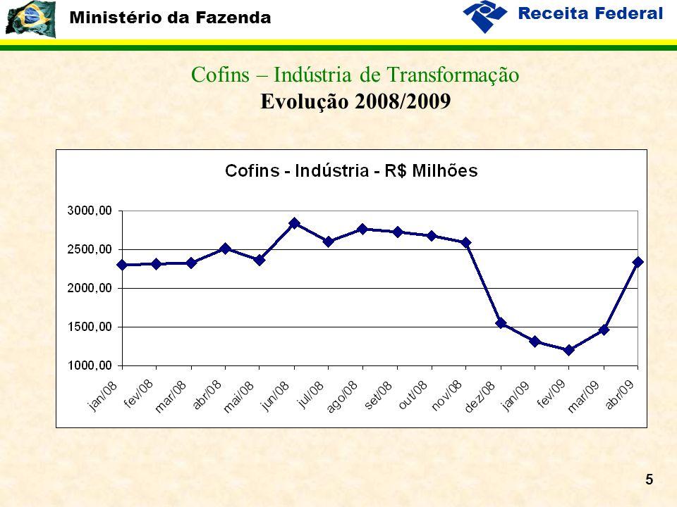 Ministério da Fazenda Receita Federal 5 Cofins – Indústria de Transformação Evolução 2008/2009