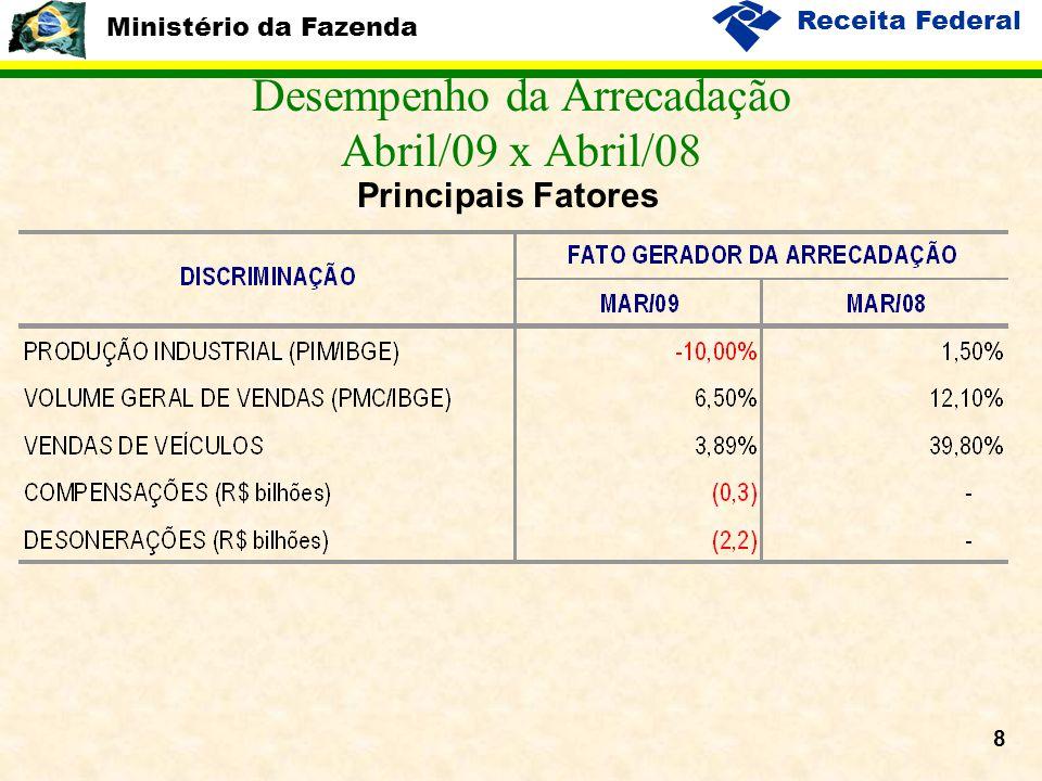 Ministério da Fazenda Receita Federal 8 Desempenho da Arrecadação Abril/09 x Abril/08 Principais Fatores