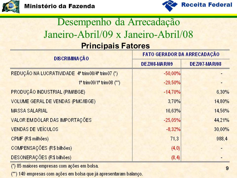 Ministério da Fazenda Receita Federal 9 Desempenho da Arrecadação Janeiro-Abril/09 x Janeiro-Abril/08 Principais Fatores